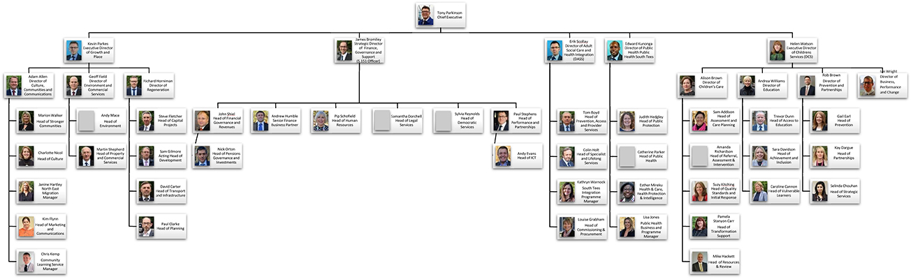 Middlesbrough Council Organisational Chart