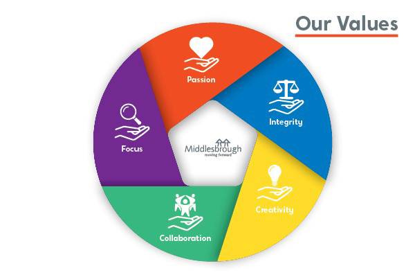 Middlesbrough Council's values - Passion, Integrity, Creativity, Collaboration and Focus