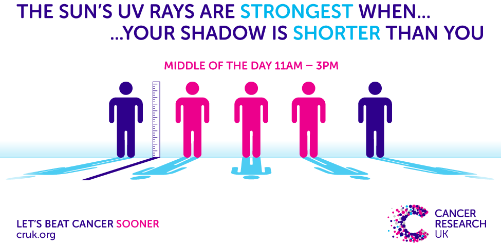 Image explaining that the sun's UV rays are strongest when your shadow is shorter than you