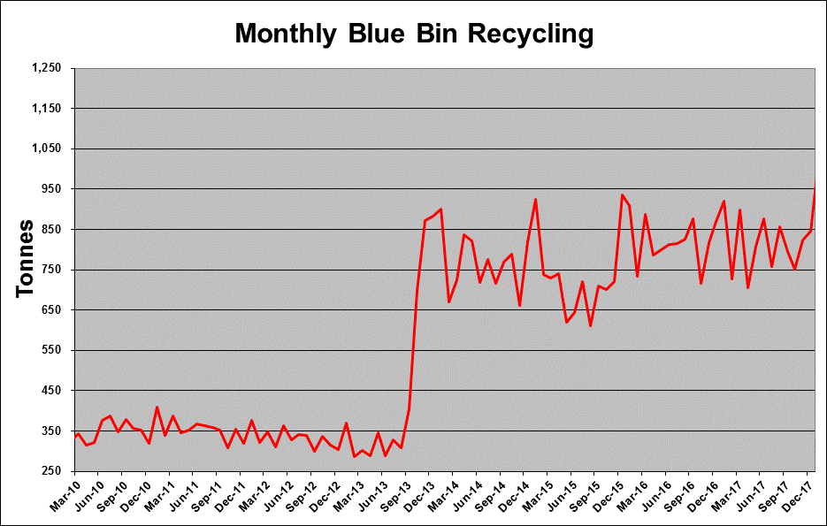 Amount of blue bin waste which has been recycled by Middlesbrough Council