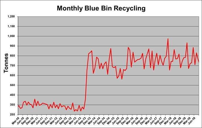 Data shows the amount of waste recycled has increased since records began